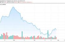 Profit-takings in Large Cap Stocks Drag Market Performance